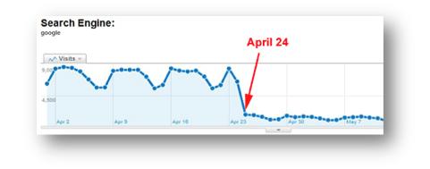 Google Update Ranking Loss