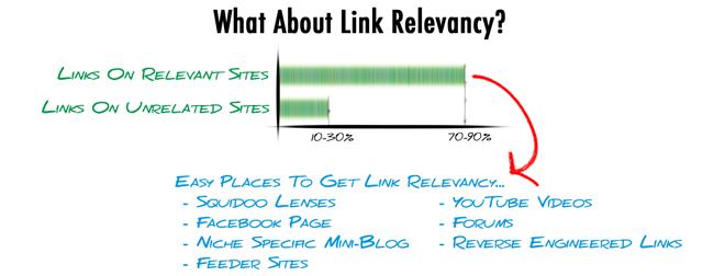 Link Relevancy