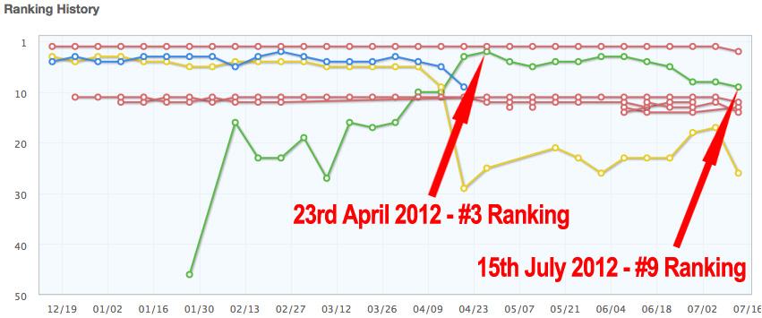 Ranking Drop Text