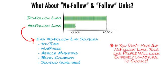 NoFollow and Follow Links
