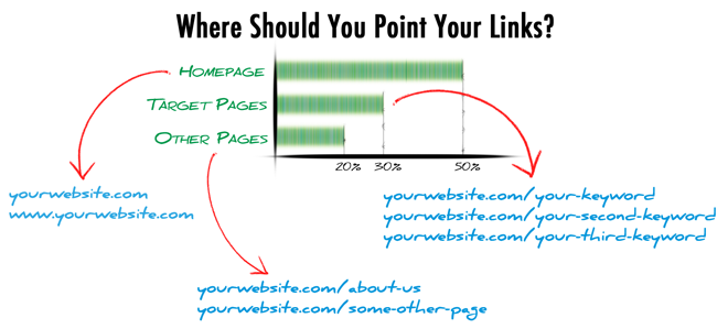 Where To Point Links