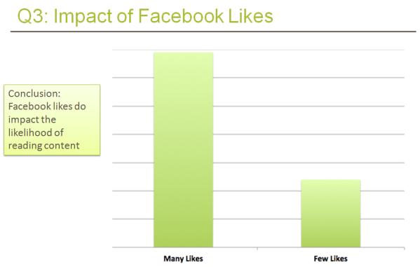 Facebook Like Impact