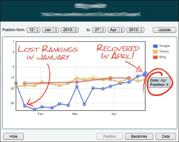 Google Ranking Recovery
